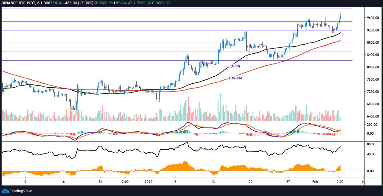 BTC/USD 6-Stunden-Chart