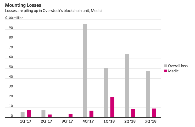 Medici losses compared to overall Overstock losses in 2017-2018