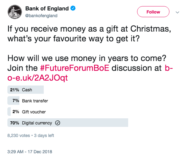 70% of Respondents Prefer Being Gifted Money in Digital Currency, Survey