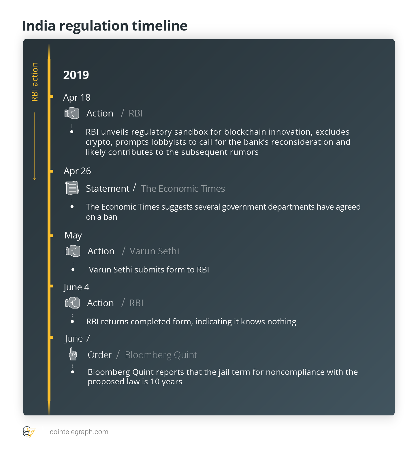 India regulation timeline