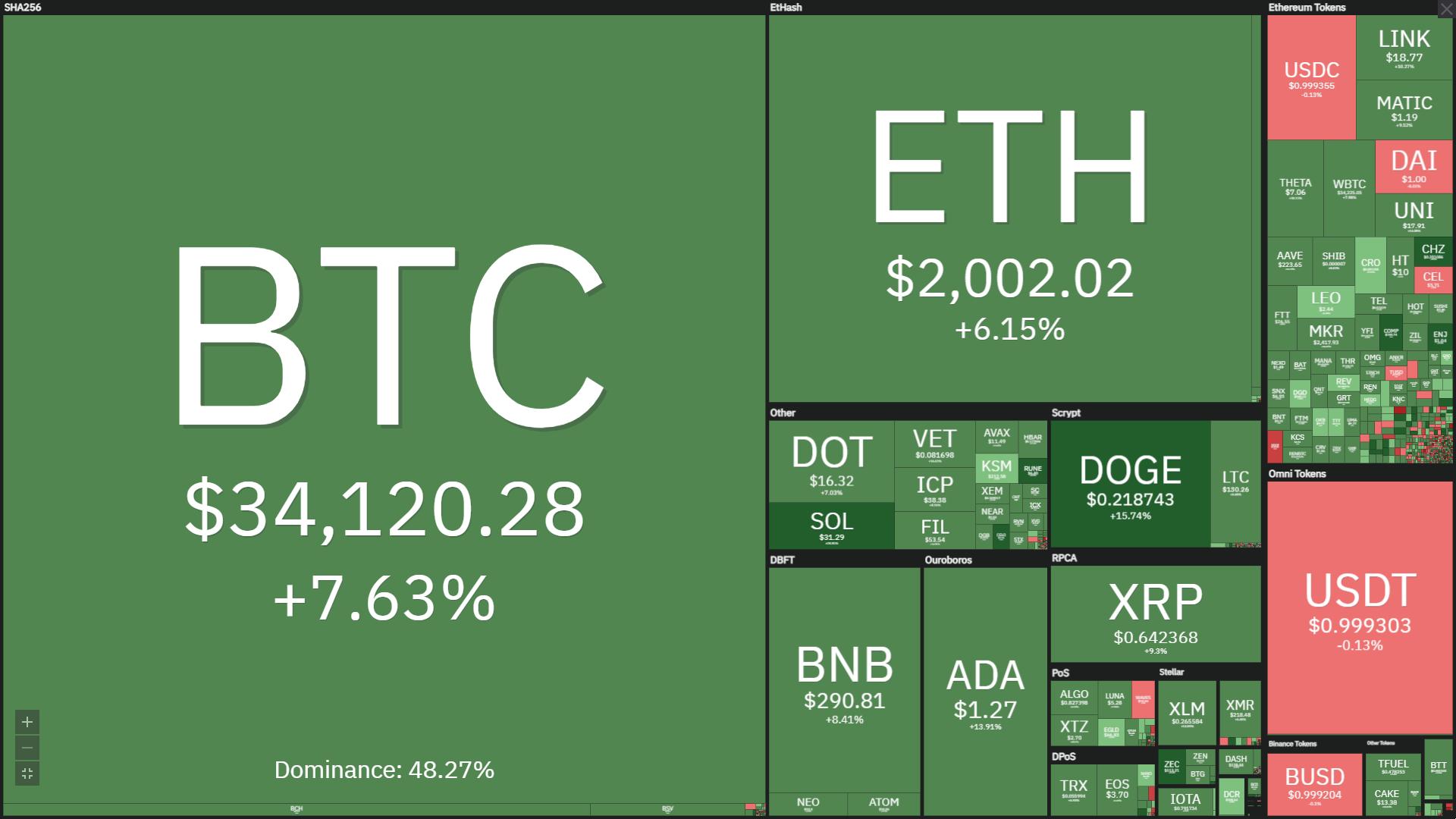 Panoramica dei mercati crypto. Fonte: Coin360