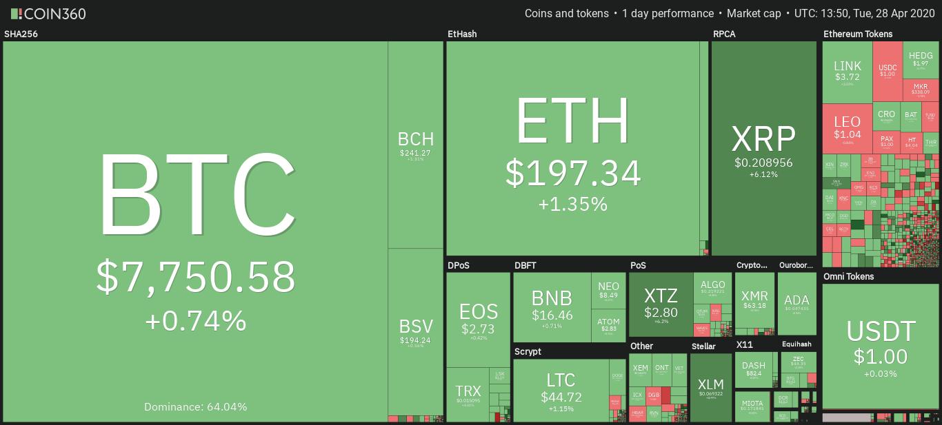Kryptowährungsmarkt Tagesübersicht. Quelle: Coin360