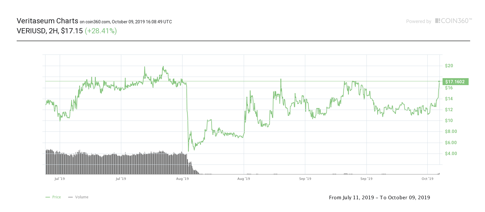 Veritaseum three-month price chart