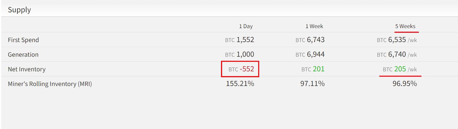 Mineiros vendem uma quantidade grande de Bitcoin nas últimas 24 horas