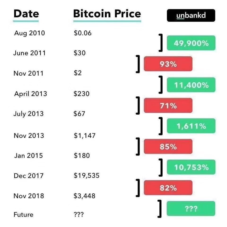Bitcoin price in the history