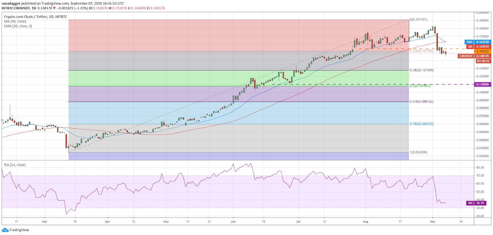 CRO / USD日线图