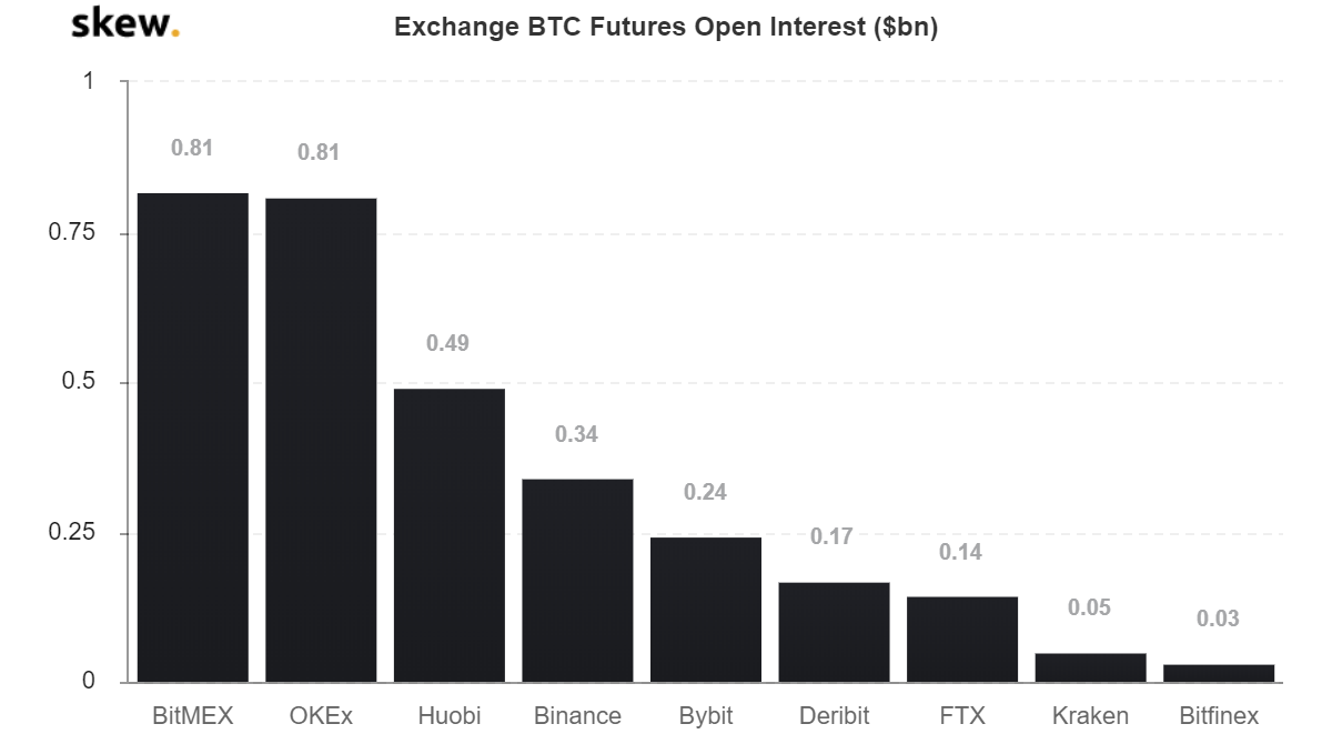 The combined open interest of BitMEX and OKEx surpasses $1.6 billion