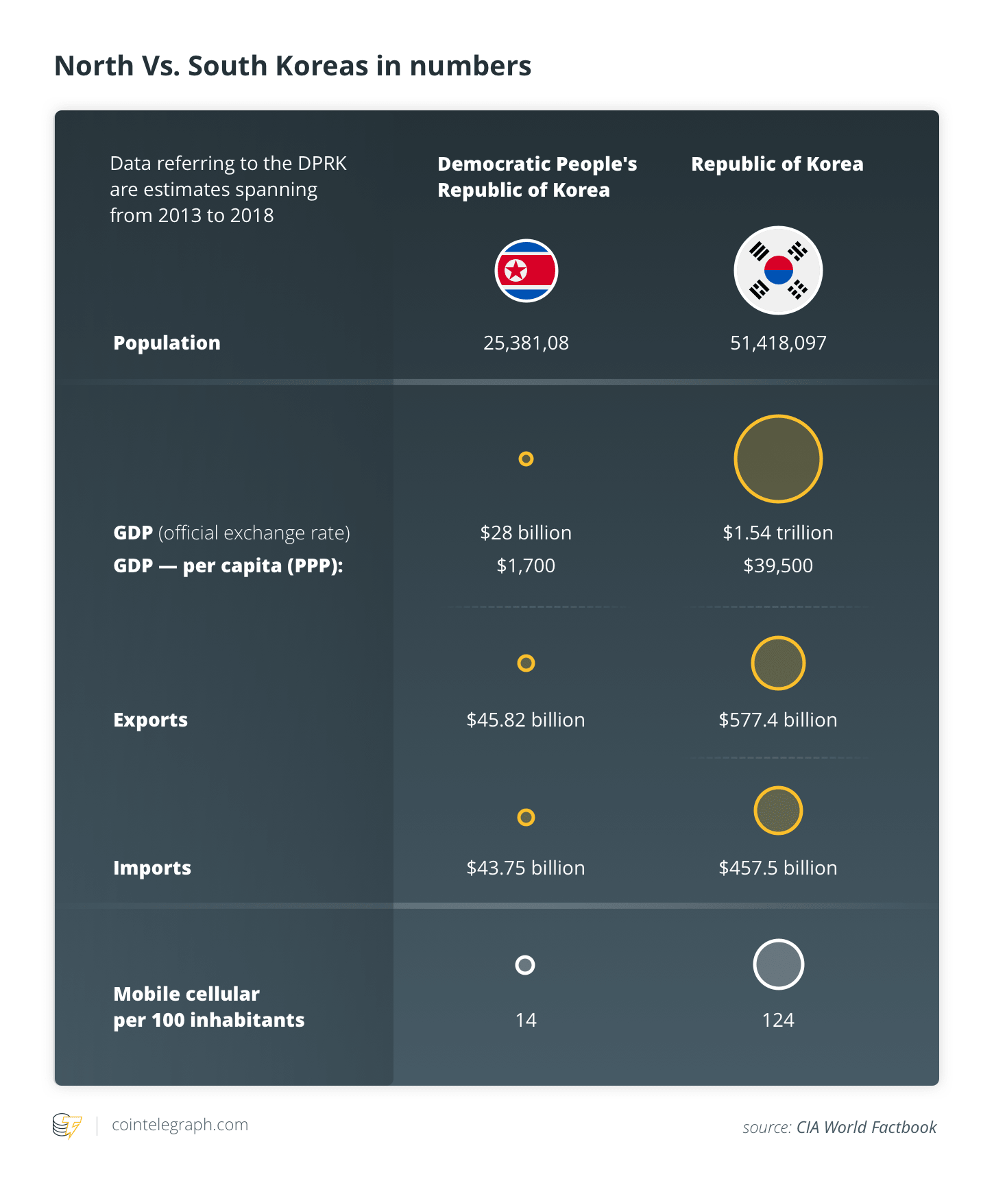 North VS South Koreas in numbers