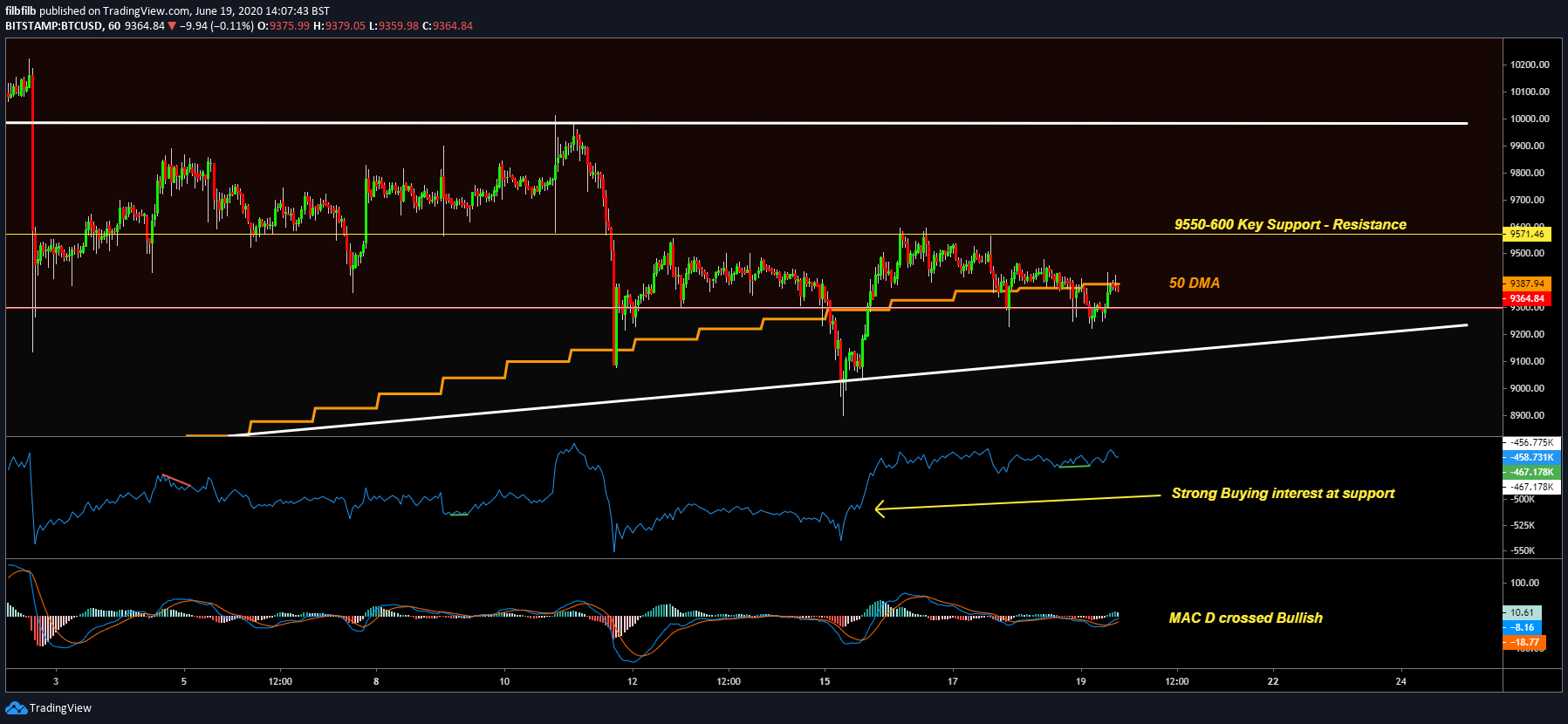 BTC/USD 1-hour chart. Source: Tradingview