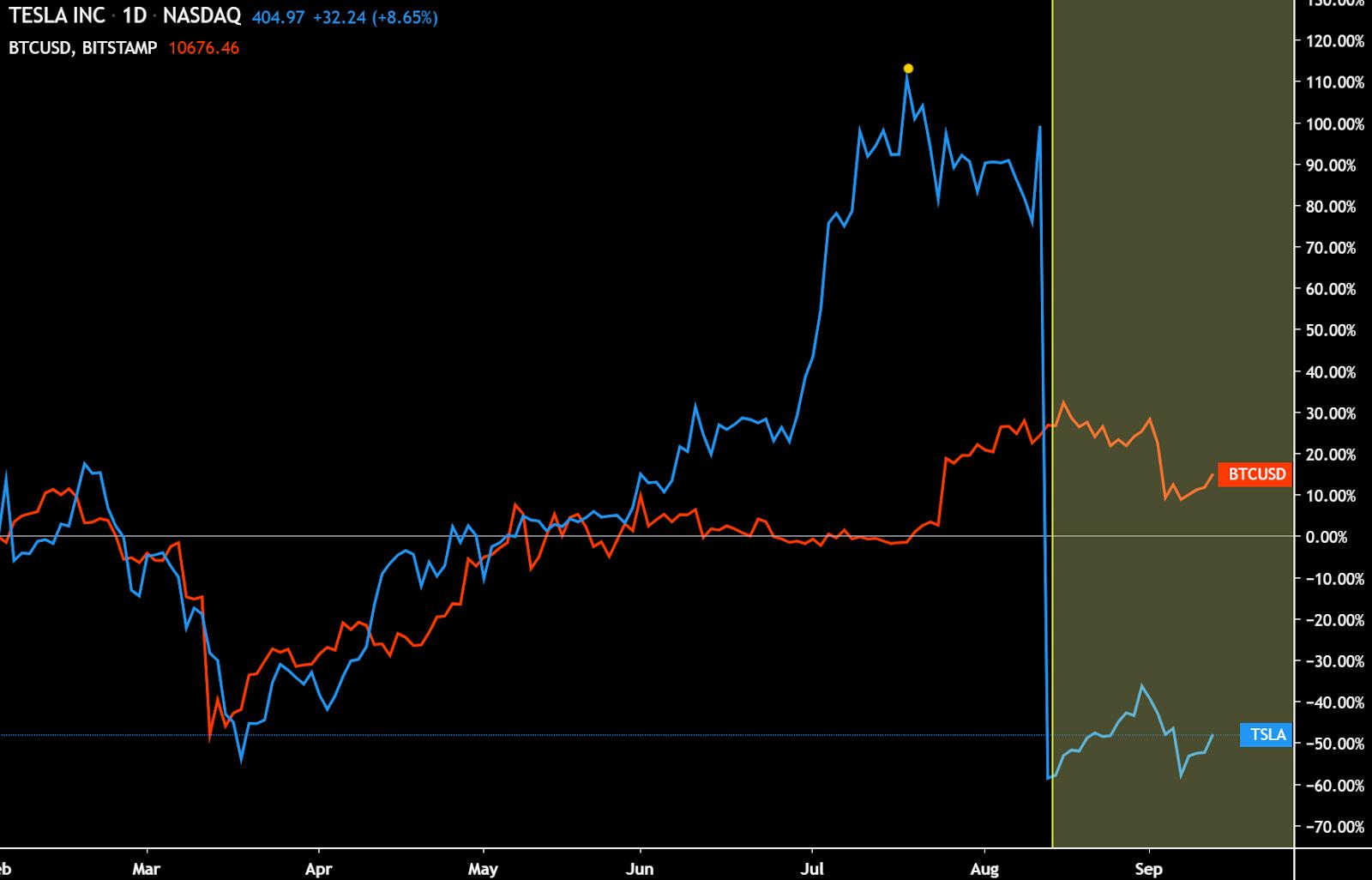Tesla market cap vs BTC market cap. Source: TradingView