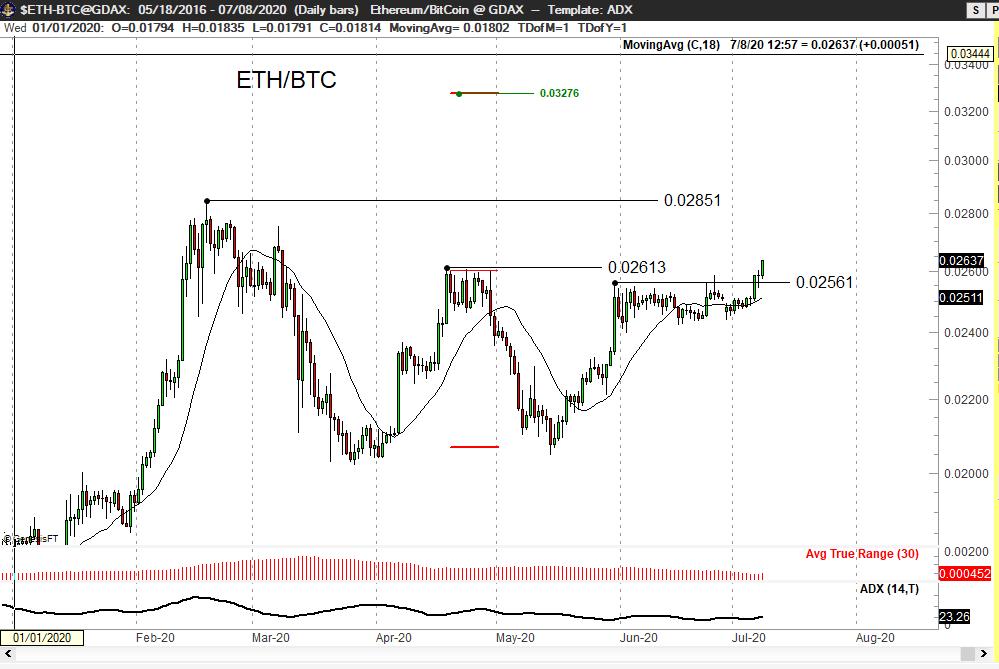 ETH-BTC daily chart