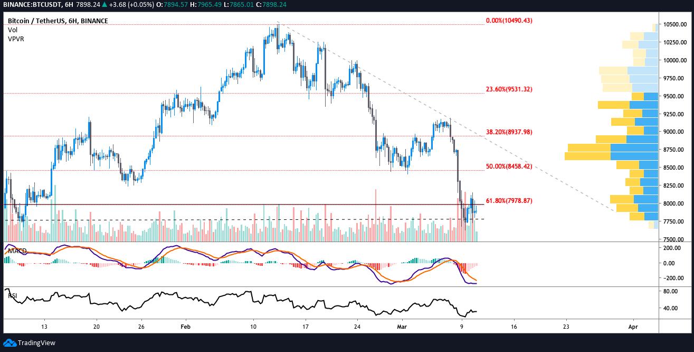 BTC USDT 6-hour chart