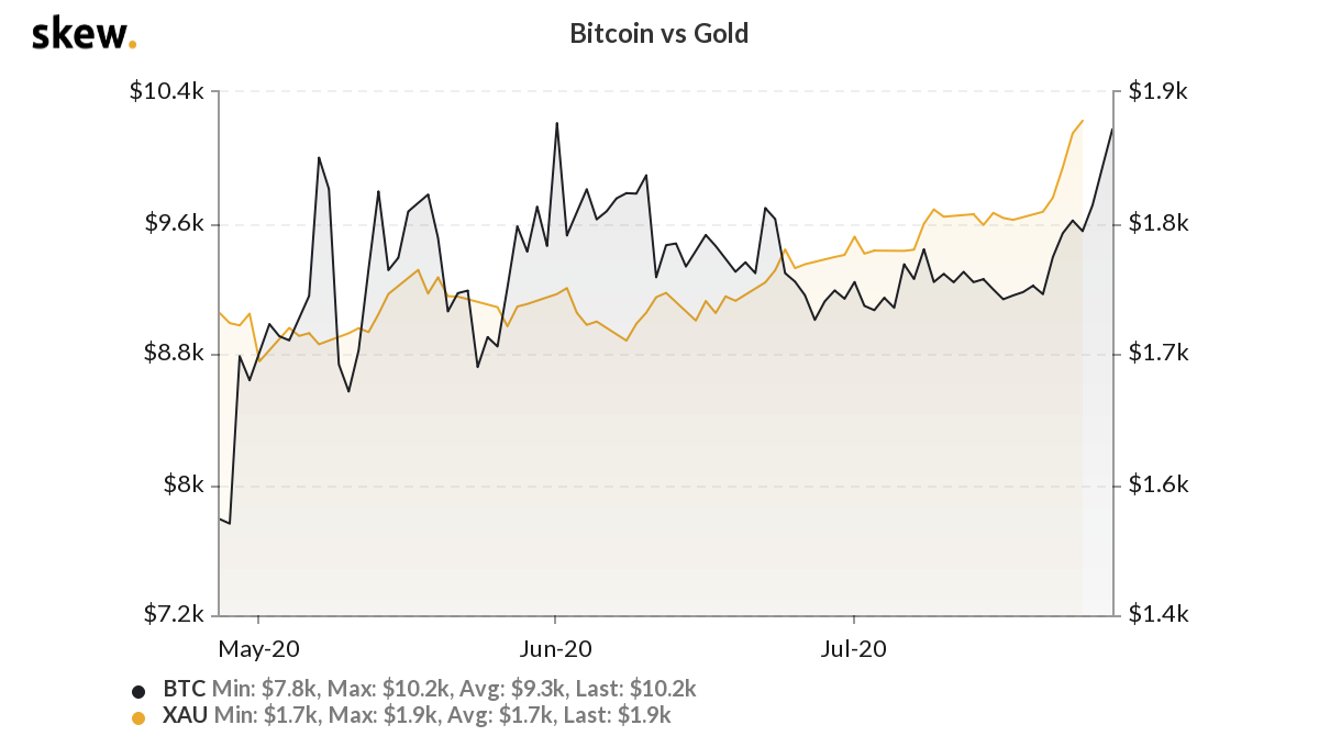 Gold, Stimulus and a Futures Gap: 5 Things to Eye in Bitcoin This Week