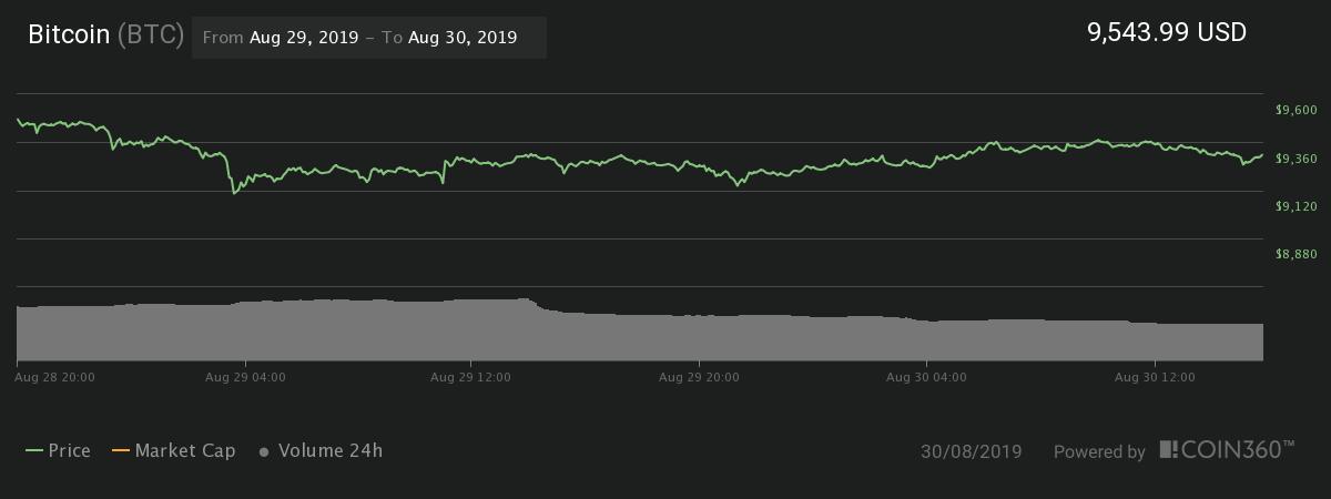 Gráfico de precios de 24 horas de Bitcoin