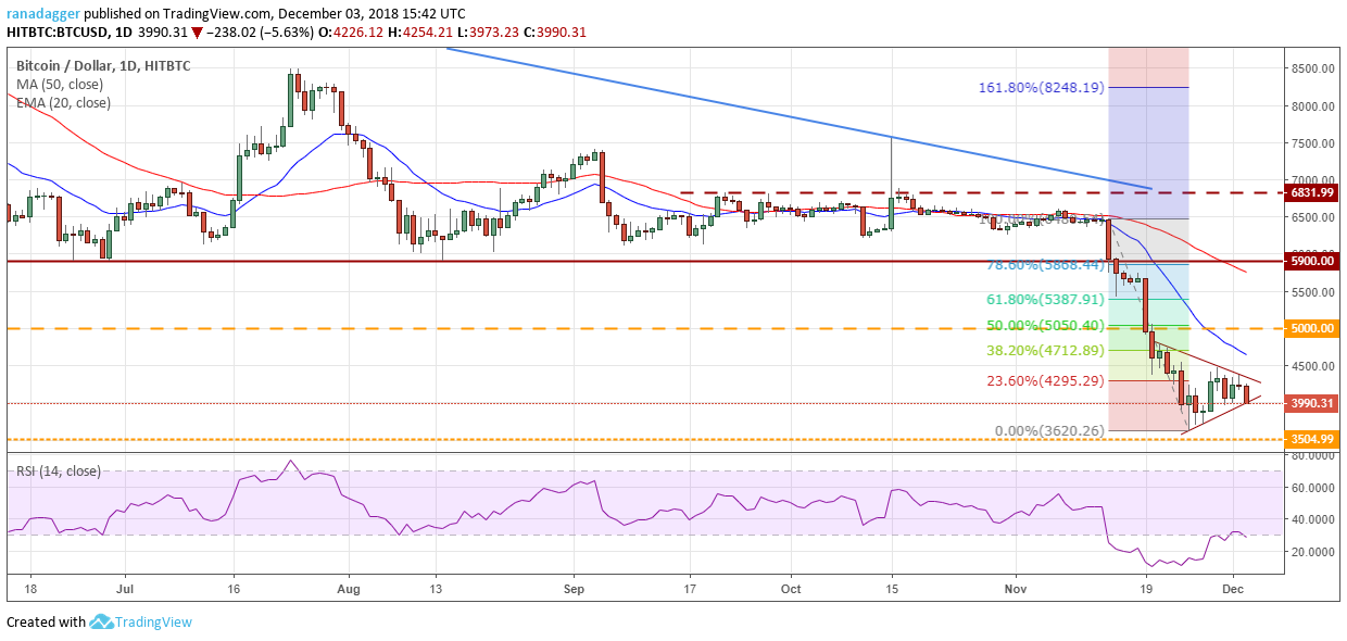 Bitcoin, Ripple, Ethereum, Bitcoin Cash, Stellar, EOS, Litecoin, Cardano, Monero, TRON: Price Analysis, Dec. 3