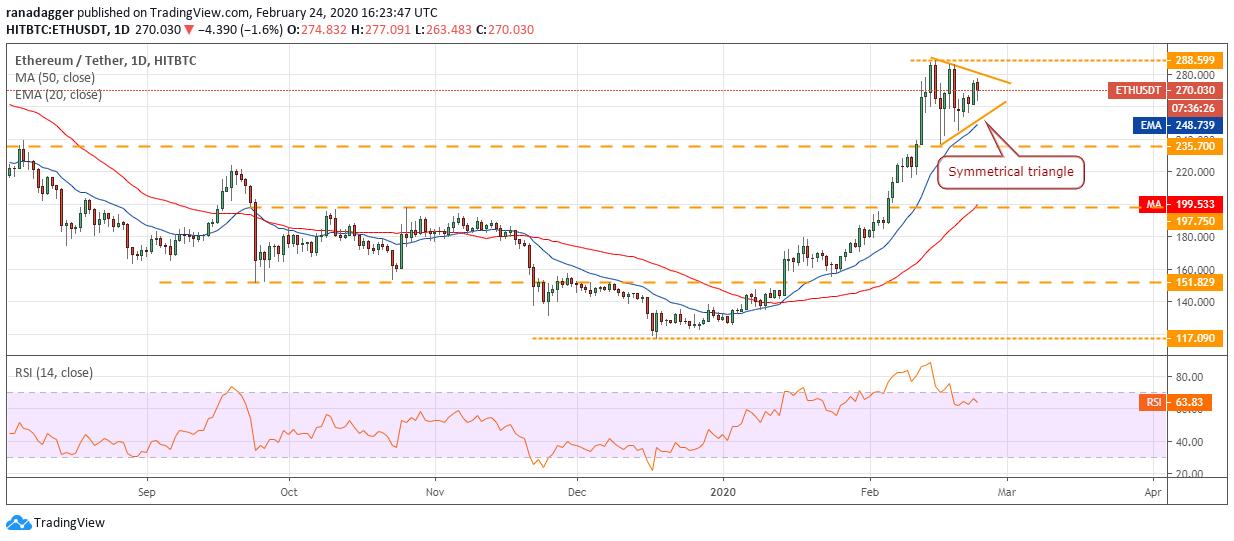 Gráfico diario de ETH/USD. Fuente: Tradingview