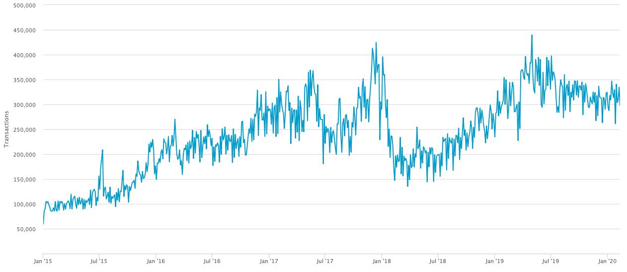 ราคา Bitcoin ในวันวาเลนไทน์ ในอดีตมักจะเป็นขาขึ้น