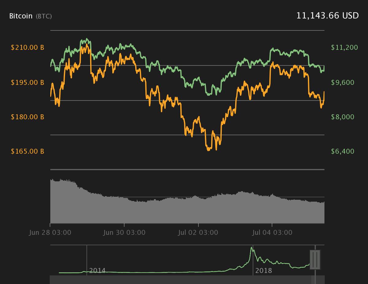 Bitcoin 7-Tage-Preisdiagramm