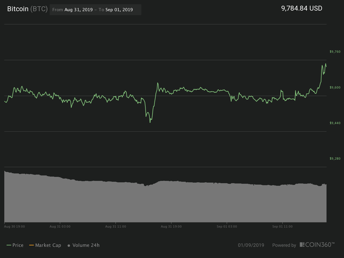 Gráfico de preços de 24 horas do Bitcoin