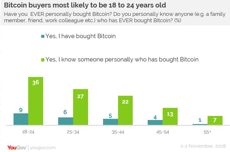 Bitcoin buyers most likely to be 18 to 24 years old