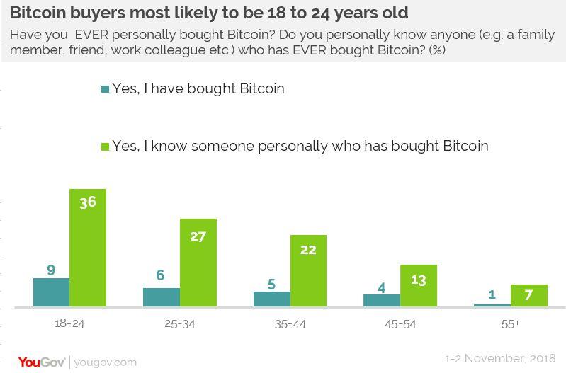イギリスでのビットコインの購入可否18歳から24歳の間のデータ