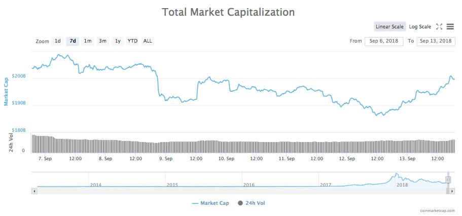 - 8c63f6a0c78db3a7fa0e1aff41347411 - Ethereum Soars 18% Back over $200, Bitcoin Regains $6,500 Mark