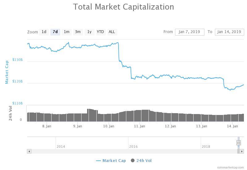 Grafico settimanale della capitalizzazione complessiva