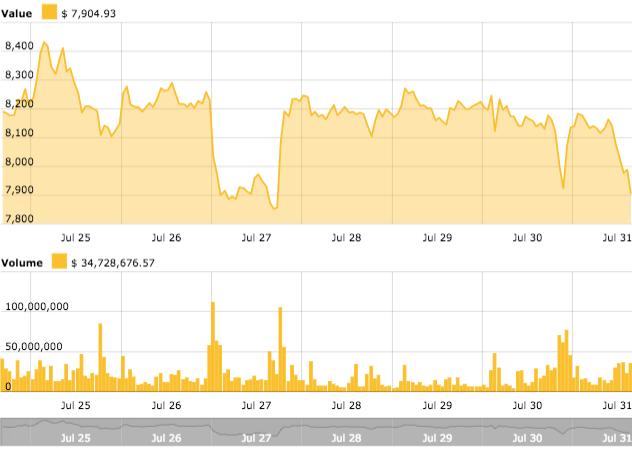 Gráfico de precios de 7 días de Bitcoin.