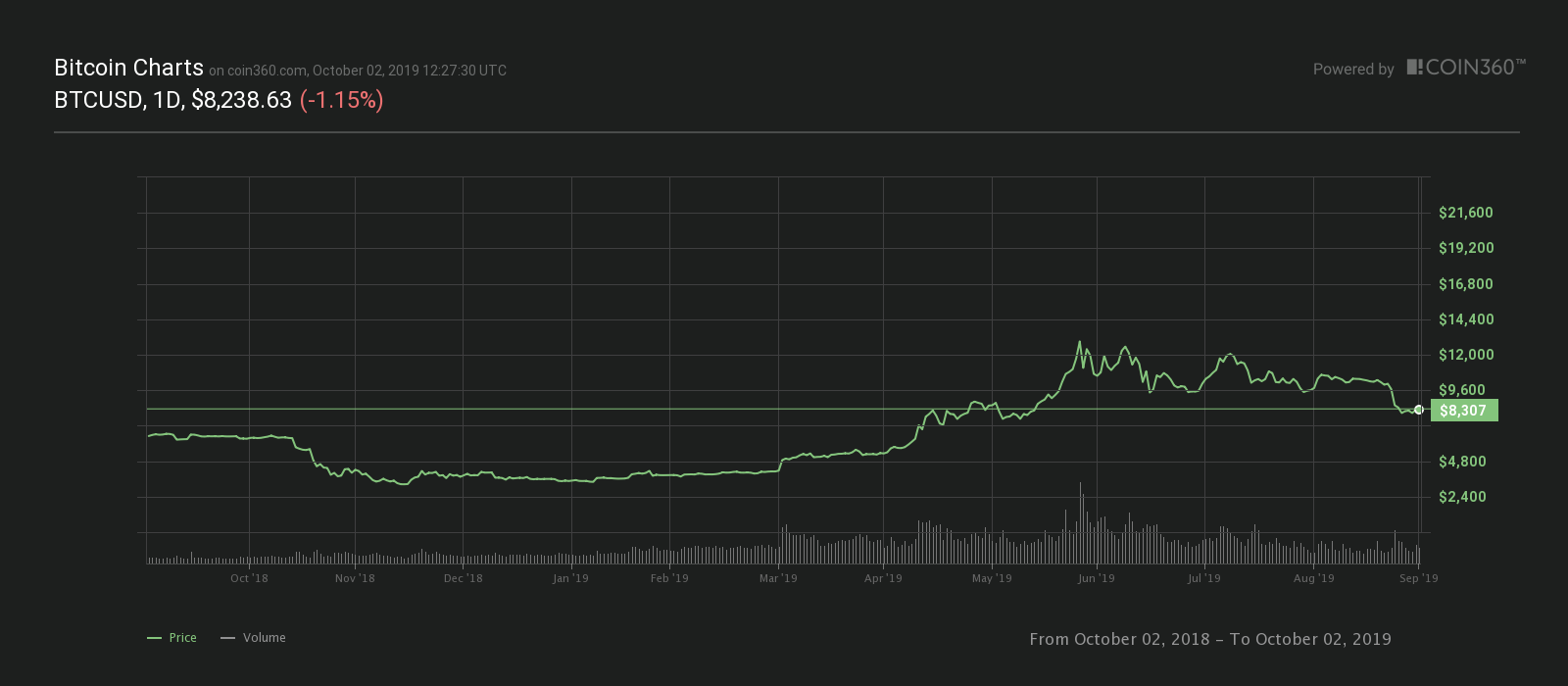 Bitcoin one-year price chart. Source: Coin360