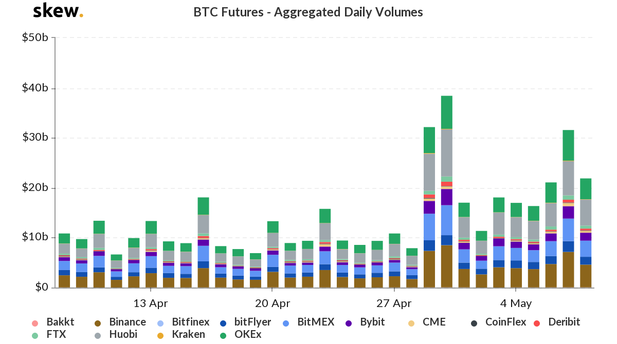 Bitcoin exchange volume continues to increase while mining revenue falls. Source: Skew