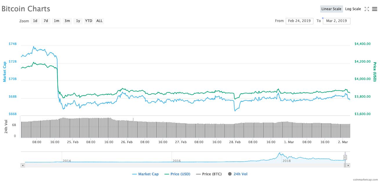 Bitcoin vẫn đứng vững trước thị trường đang thua lỗ