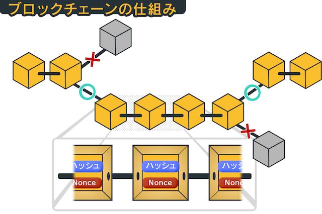 ブロックチェーンの構造