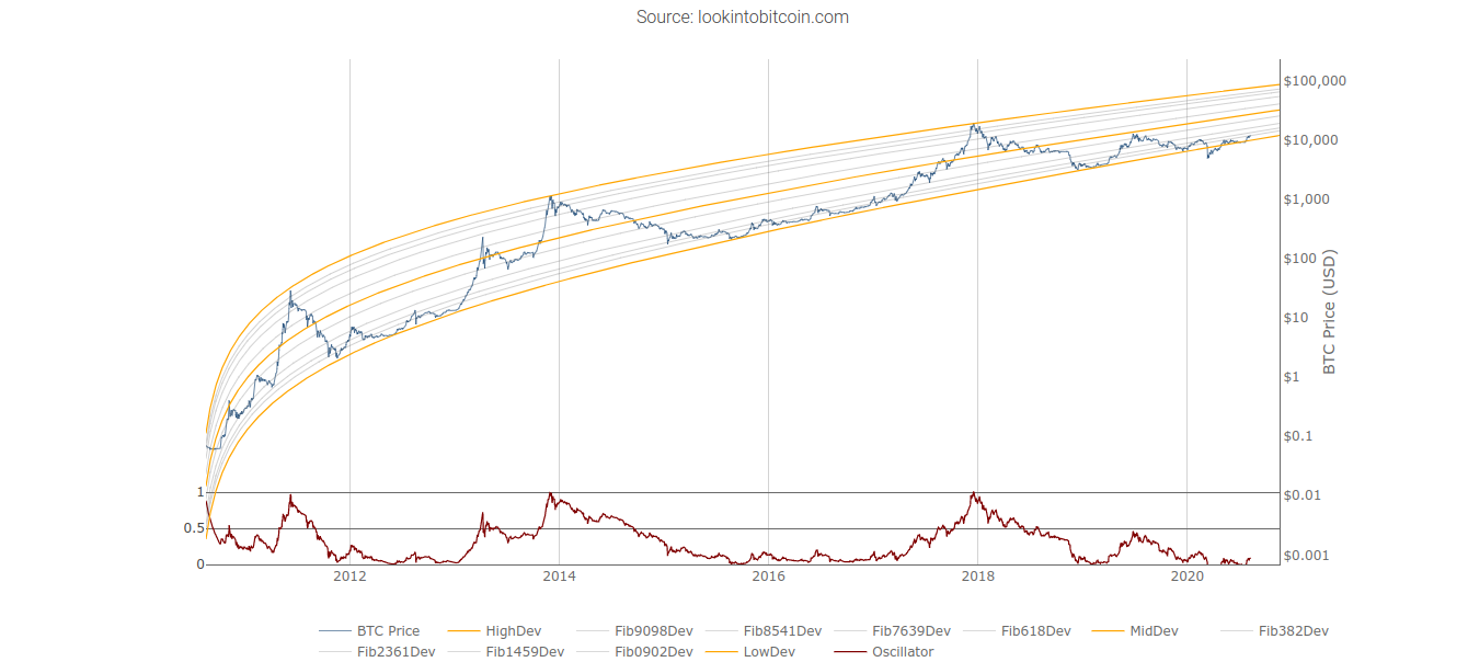 Bitcoin logarithmic growth curves chart