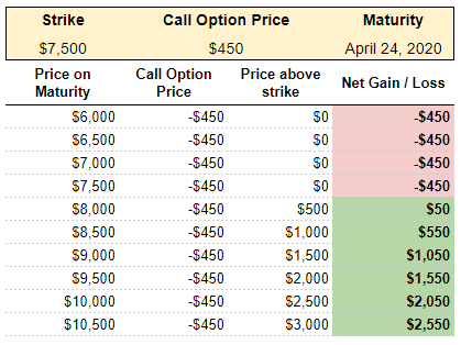 Theoretical return for a call option buyer