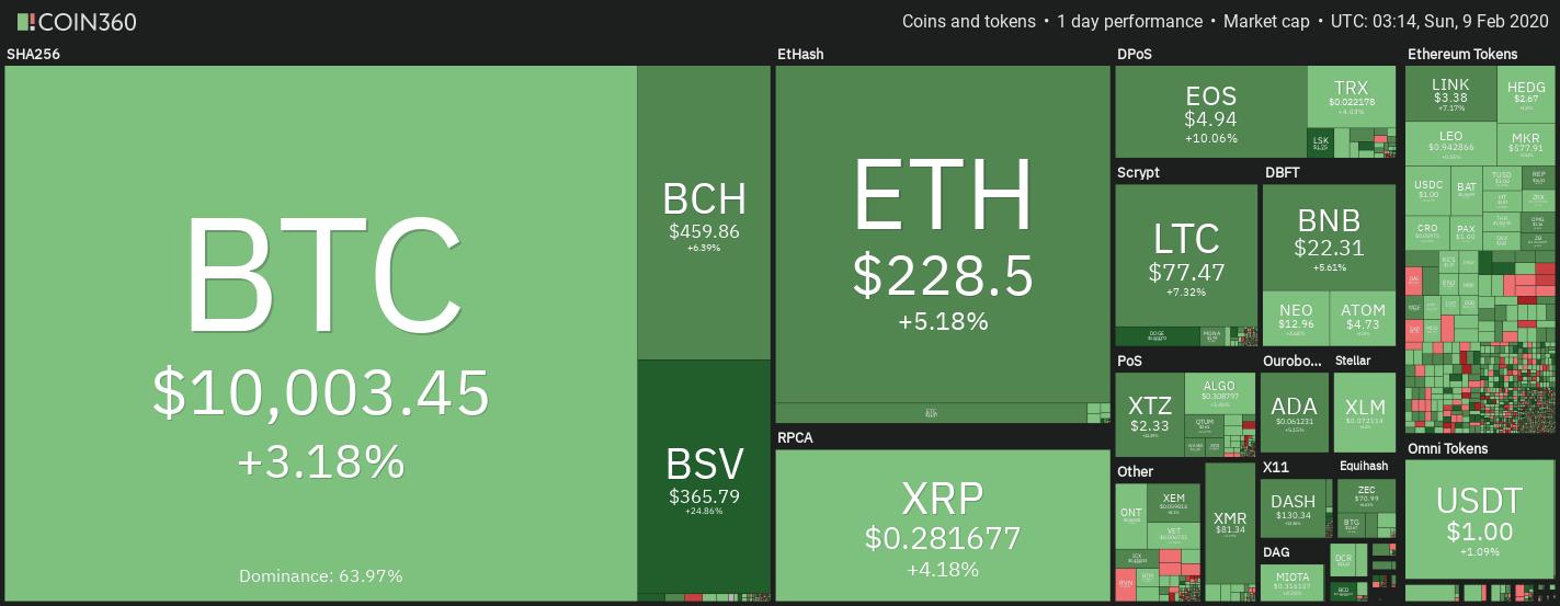 ราคา Bitcoin แตะ  $10,000 อีกครั้ง ครั้งแรกในปี 2020 เติบโต 40% ตั้งแต่ต้นปี