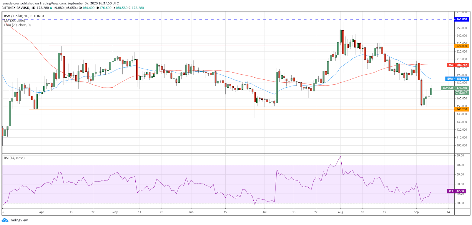 BSV / USD日线图