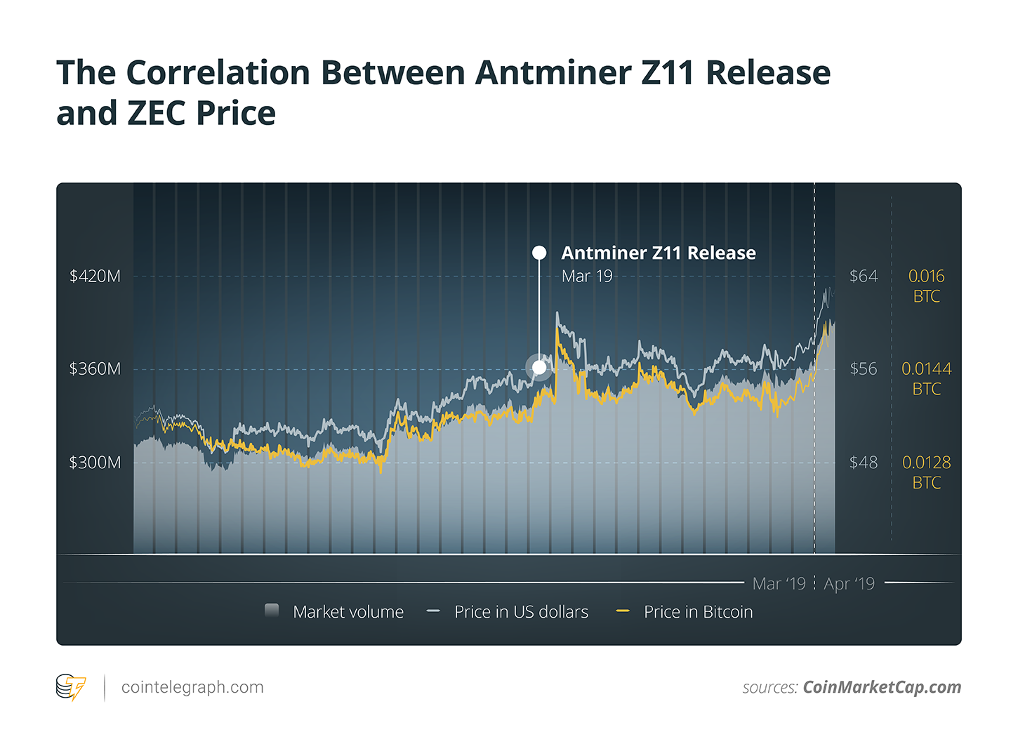 The Correlation Between Antminer Z11 Release and ZEC Price