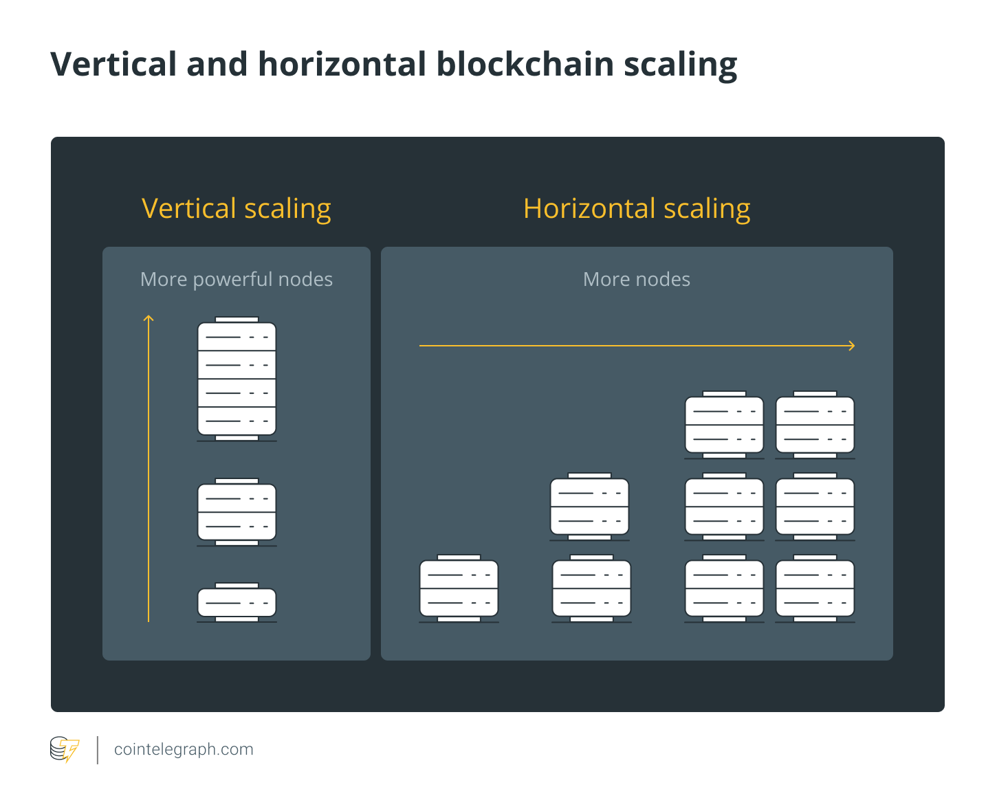Vertical and horizontal blockchain scaling