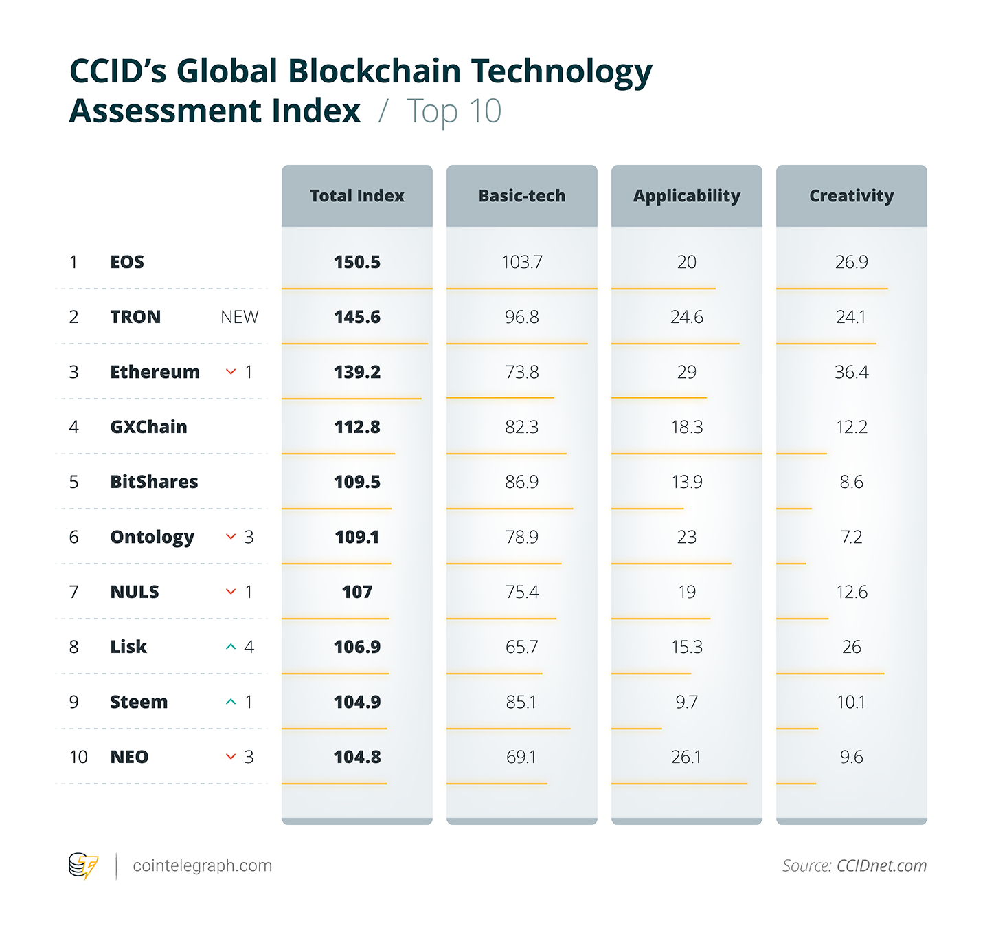 CCID's Global Blockchain Technology Assessments Index / Top 10