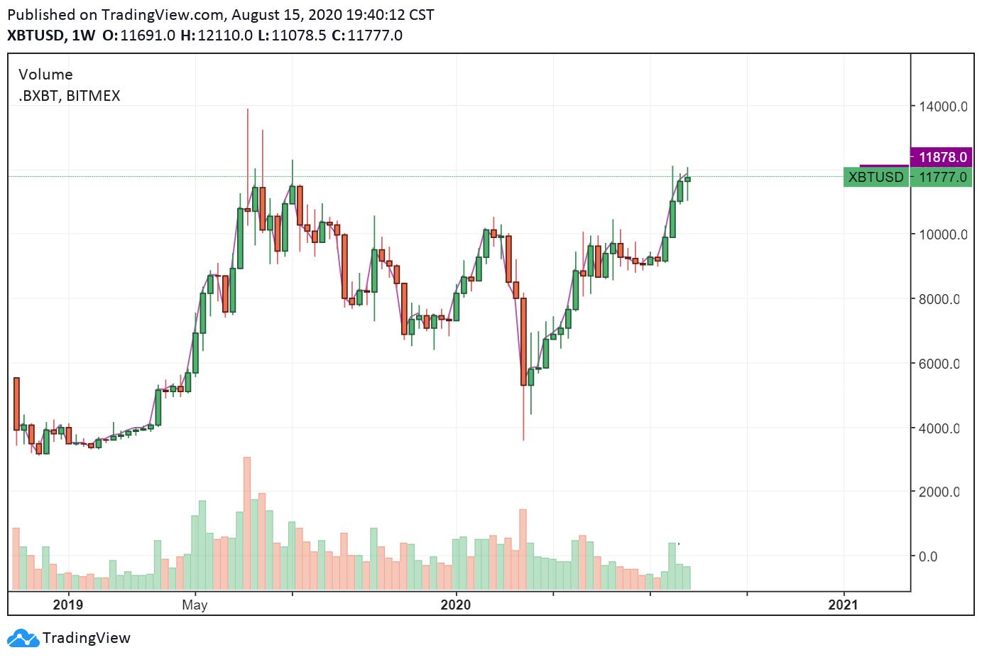 O gráfico de preços semanais do Bitcoin