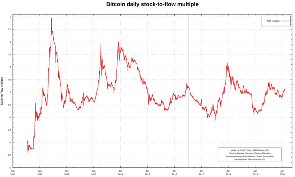 Bitcoin price stock-to-flow multiple as of Feb. 10