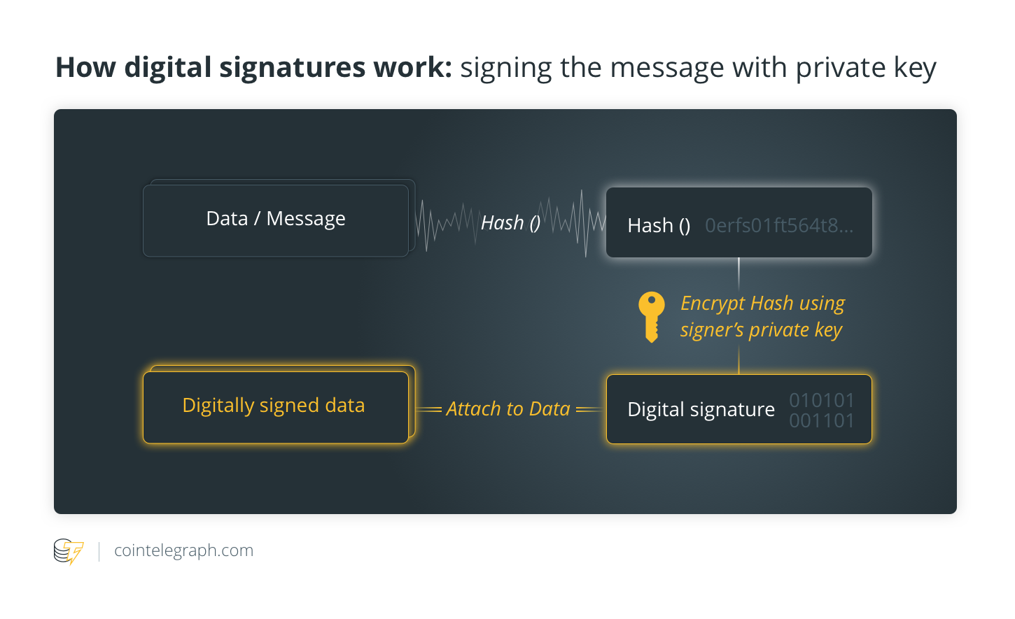 How digital signatures work: signing the message with private key