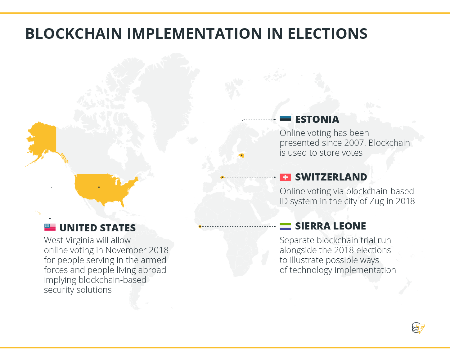 Blockchain implementation in elections