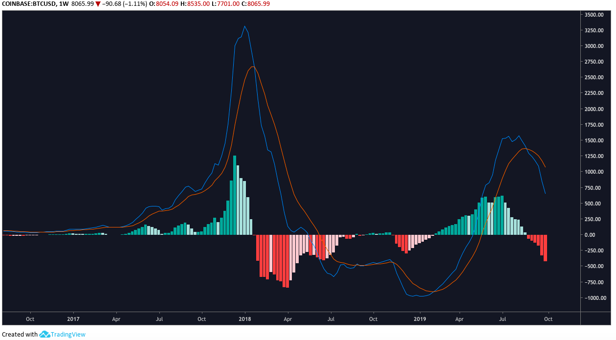 BTC/USD weekly MACD