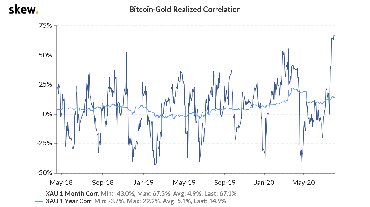 Bitcoin Vs. Gold realized correlation 2-year chart