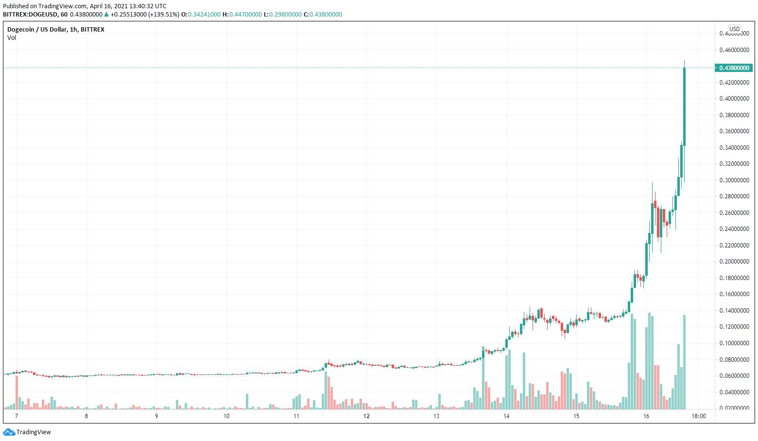 Grafico orario di DOGE/USD (Bittrex)