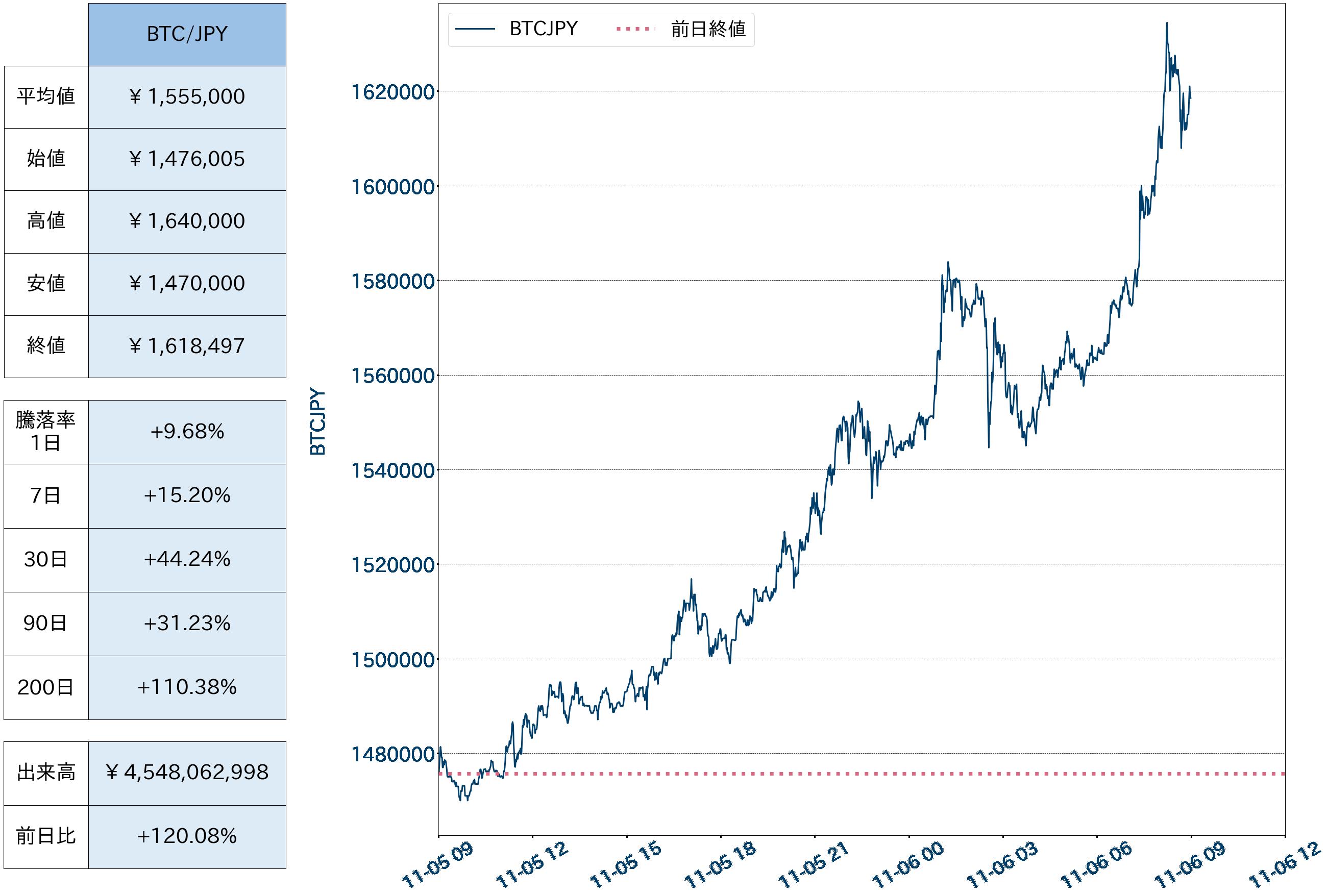 第1図:BTC対円チャート(1分足)、前日平均値・4本値、騰落率、出来高 出所:bitbank.ccより作成