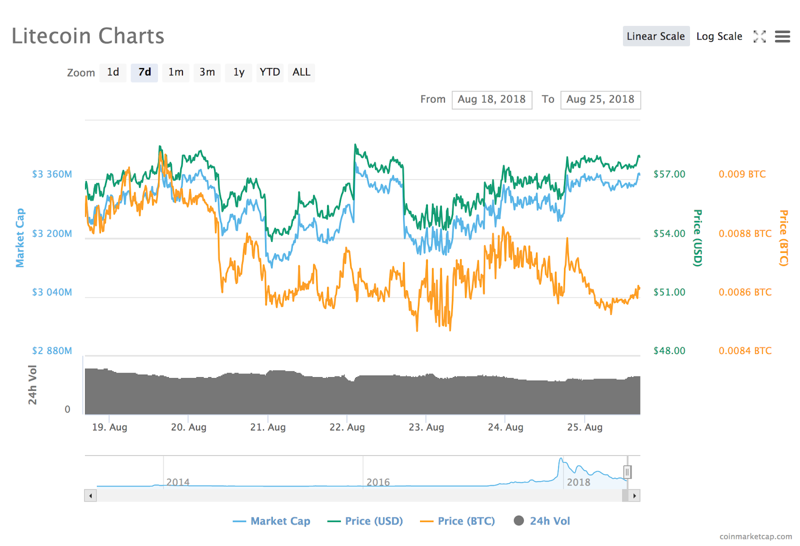 Litecoin's 7-day price chart