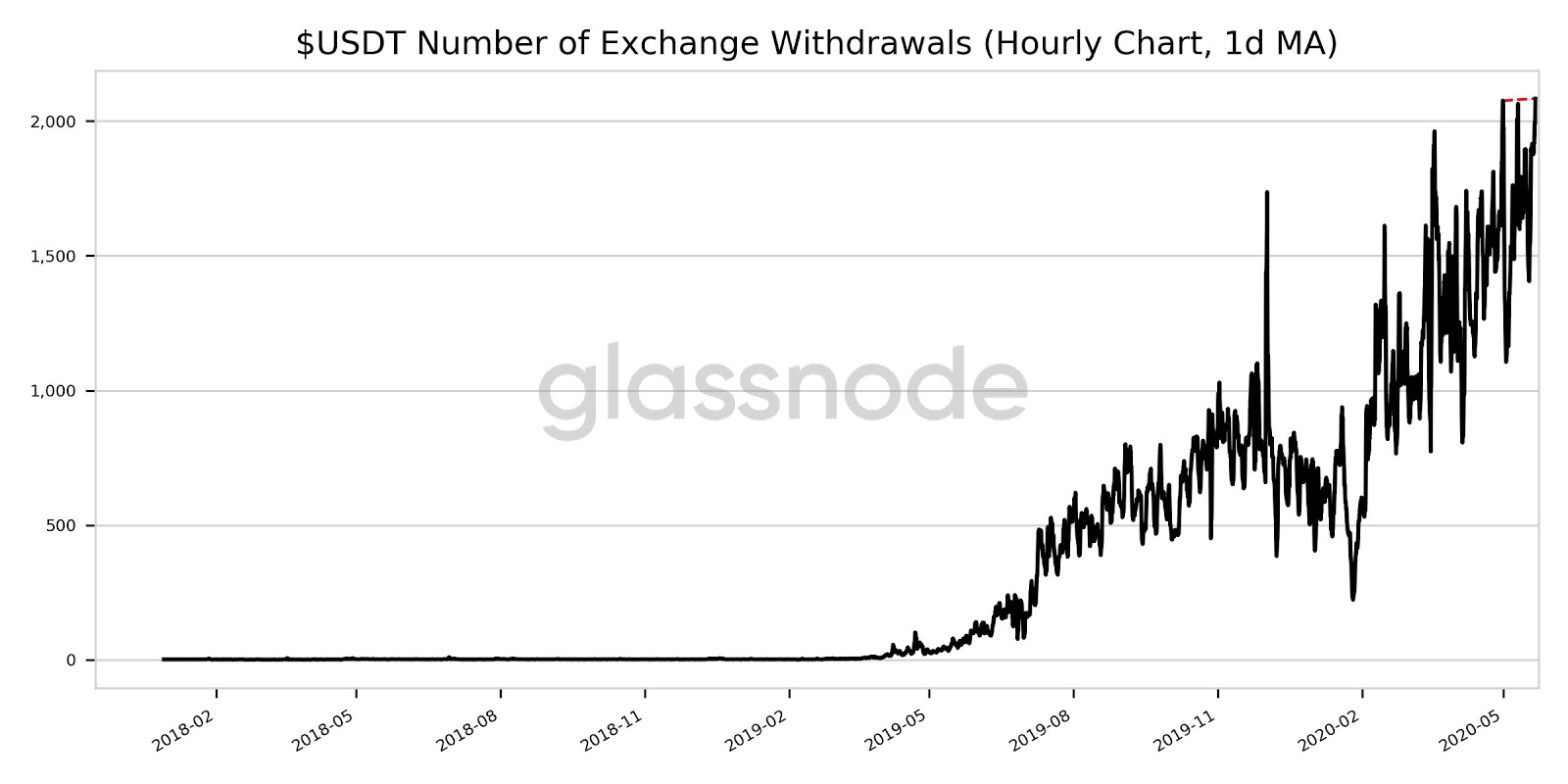 Outflow of Tether (USDT) from cryptocurrency exchanges. Source: glassnode