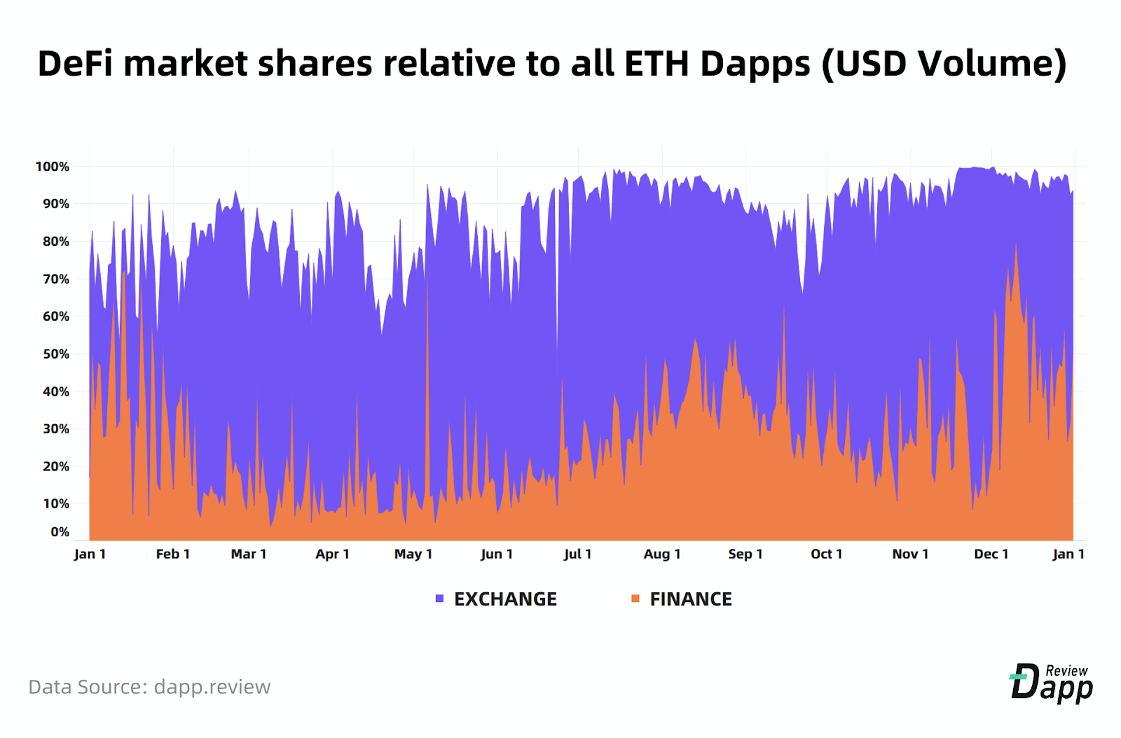 DeFi market shares relative to all ETH Dapps